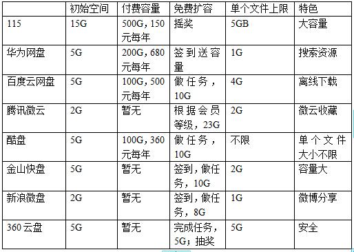 群雄逐鹿云存储市场 谁是中国的Dropbox?