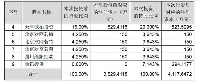 腾讯5000万元投资TCL子公司欢网科技 占股7.1%
