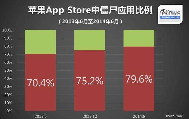 """80%的苹果App是""""僵尸"""""""