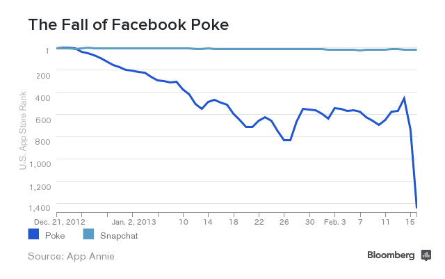 Facebook为何如此痴迷Snapchat?