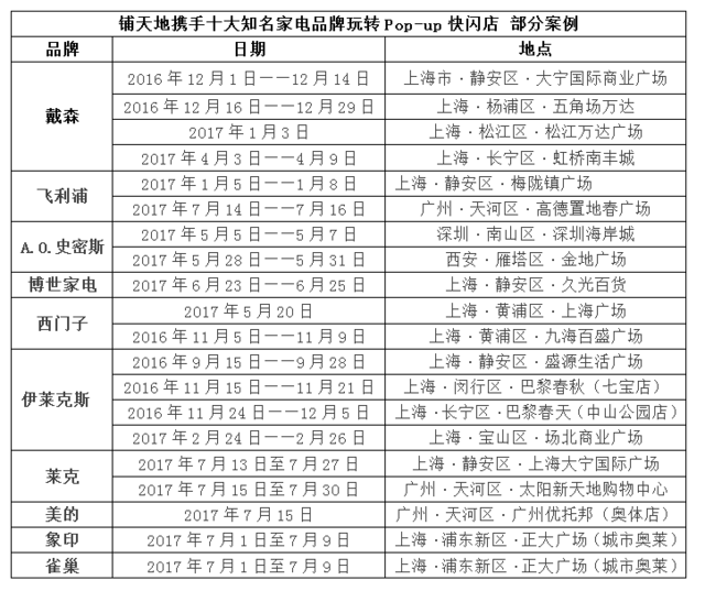 铺天地携十大国际家电品牌 引爆pop-up快闪店营销