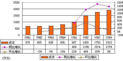 图解世纪佳缘财报:去年营收1.7亿 毛利率63%
