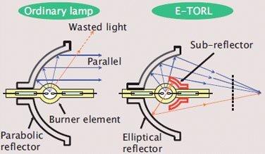 一项对灯泡的革新就让投影机节电90%
