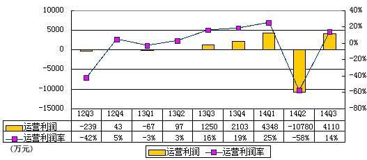 乐逗游戏季报图解:营收2.945亿 同比增276.2%