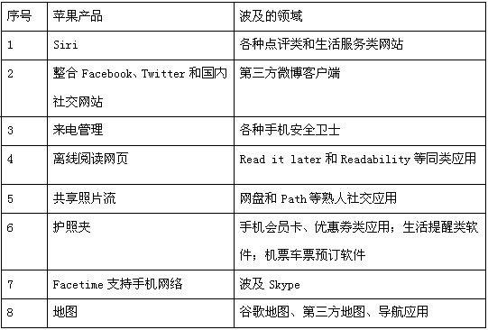 苹果iOS 6冲击波:中国开发者如何应对