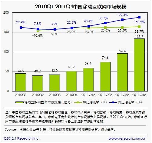 艾瑞:2011国内移动互联网市场达393亿元