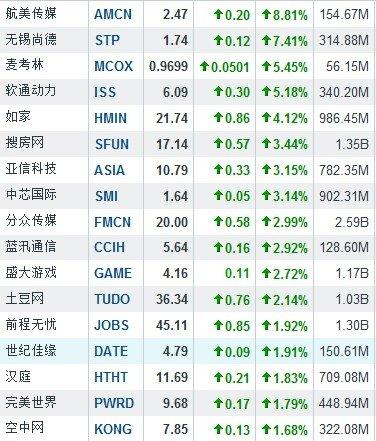 6月12日中国概念股普涨 航美传媒涨8.81%