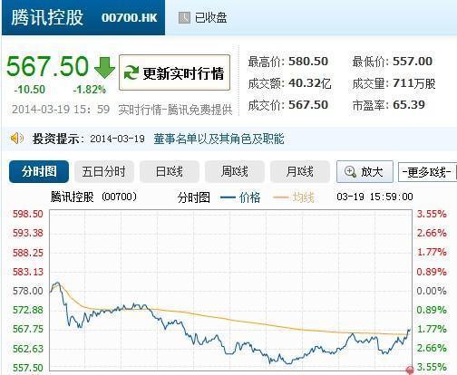 腾讯宣布拆股:1股拆5股 增加市场灵活性