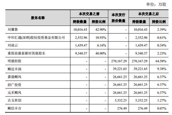 顺丰控股拟作价433亿借壳上市 2015年净利16.2亿