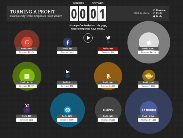 科技公司一秒钟赚多少钱?