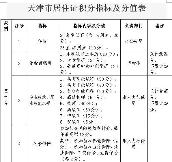 天津积分落户分值表_