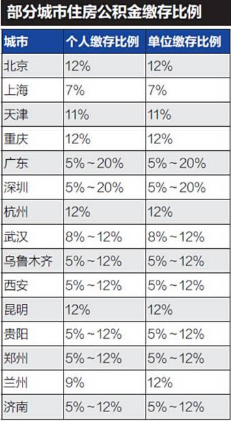 公积金缴存比例最高12% 专家:有助缩小贫富差距