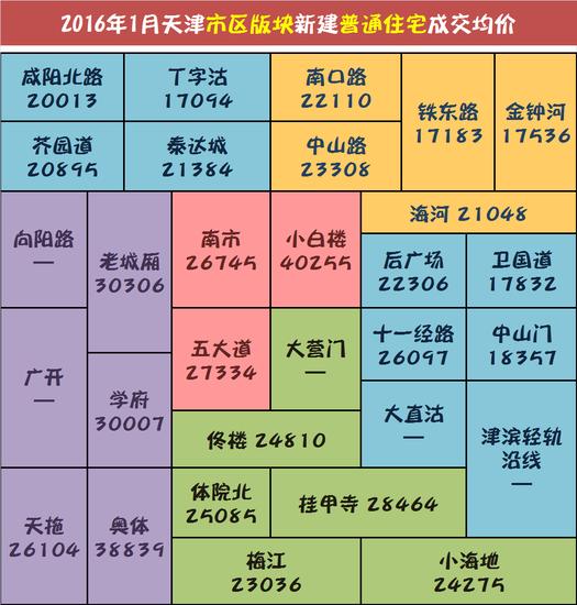 2016开年天津房价一片飘红,你说该不该买房?
