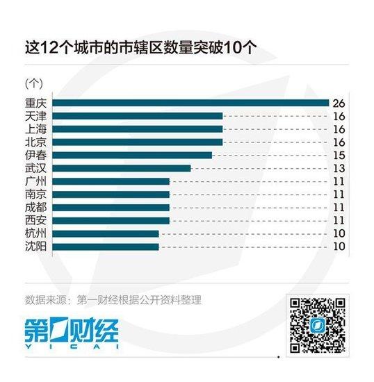 与此同时,包括青岛,郑州等新一线城市也在加快撤县(市)改区的步伐