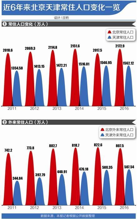 京津冀人口新动向:北京天津对外来人口吸引力下降