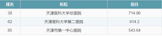 天津这3家医院成为全国顶级医院 今后看病有保障