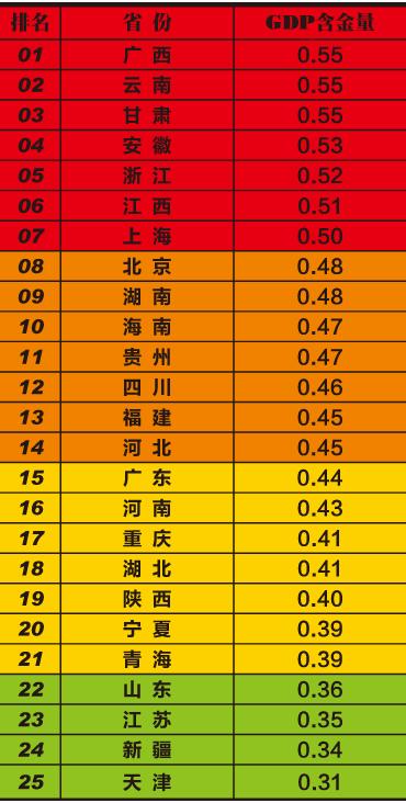 gdp含金量什么意思_免流量为上海开通 360的嫌贫爱富思维继续扩张(2)
