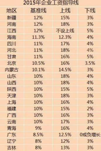 21省份公布2015年工资指导线