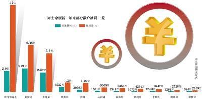 """刘士余上任15个月 78""""散户""""被罚近23亿"""