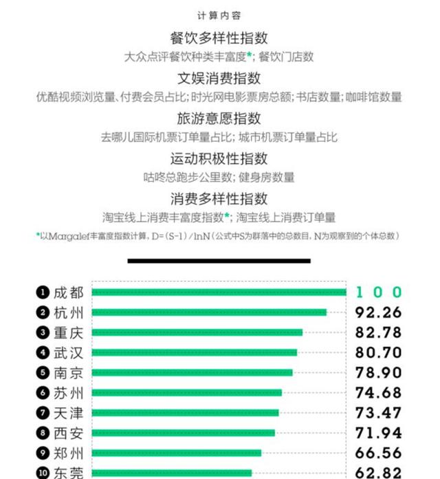 """中国""""新一线""""城市排名出炉,看看天津排第几?"""