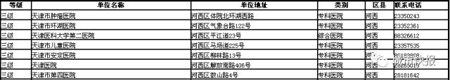 天津三级公立医院将取消门诊现场挂号!都包括哪些医院?