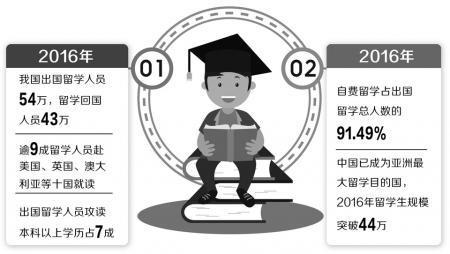 2016年留学大数据:逾8成留学生回国发展
