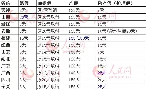 全国13省份计生新政出台 天津婚假、产假最短