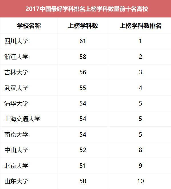 中国最好学科排名:北大12个学科名列榜首