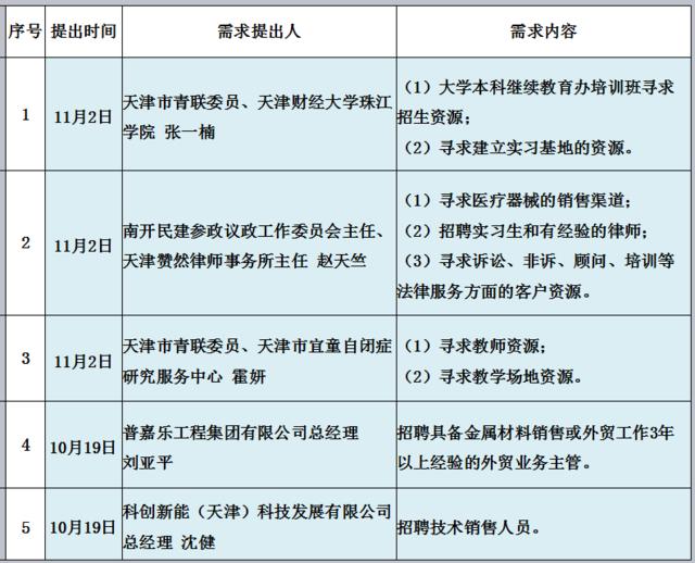 鼎泰丰空中需求发布:2017年10月31日至11月7日