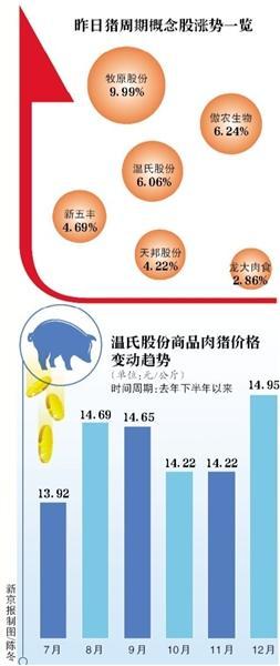 全国生猪均价超15元/公斤