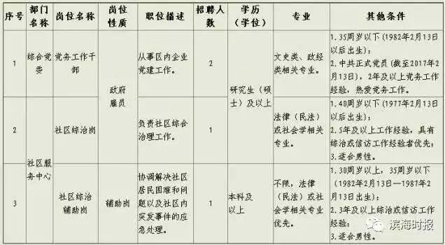 天津一大波就业岗位等你 专科本科研究生都要