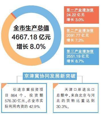 京津冀协同发展取得新突破 天津一季度GDP增8.0%