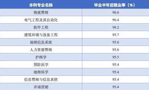 最新出炉:就业率超高的10大专业!