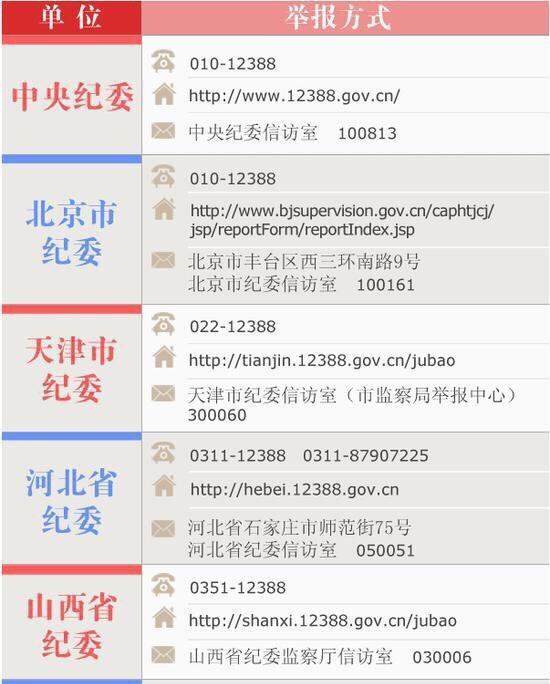 河南省纪委电话多少号-河南省纪委监察邮箱号码是 ...