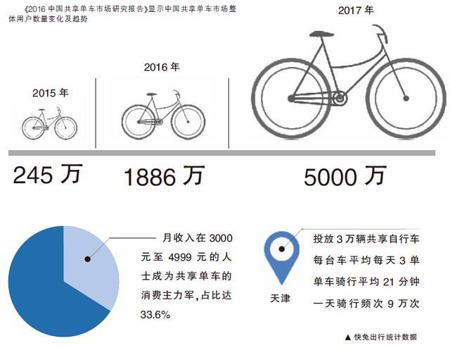 津城的共享小单车怎么样才能骑稳致远?