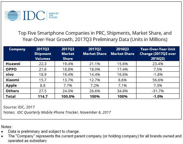 IDC公布手机市场排名:华为仍是老大,苹果第五