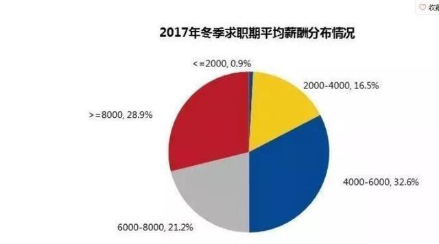 天津最新平均工资出炉,6978元全国排26位