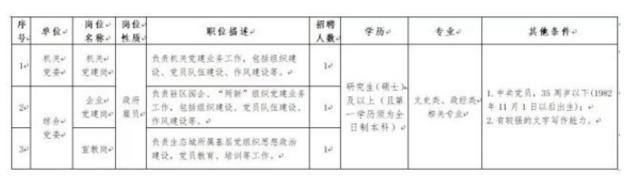 天津招聘公务员366名 找工作的不要错过