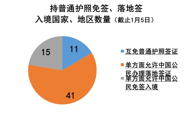 春节免签落地签大数据:67国放宽签证迎中国游客