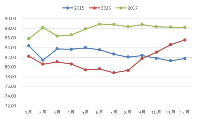2017年12月份新华•银联中国银行卡消费信心指数公布