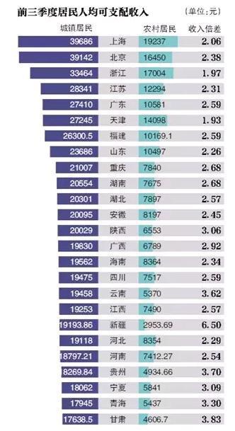 吉林省松原gdp增速_2018年上半年吉林省GDP情况 服务业发展引领经济增长