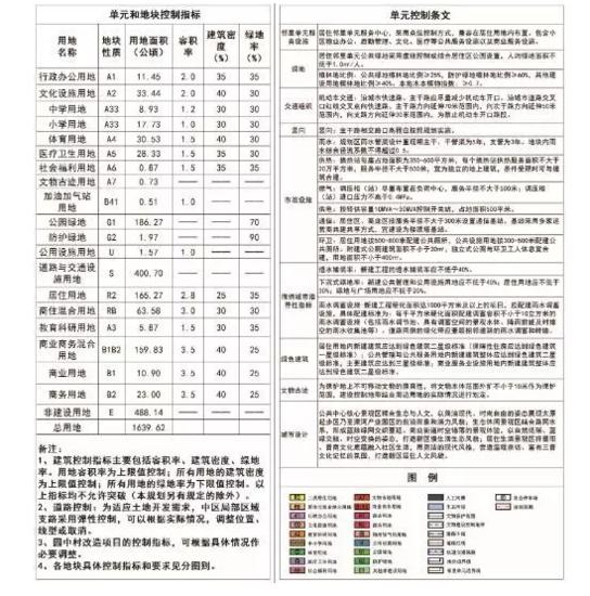 山西综改示范区太原起步区最新规划曝光