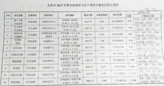 2017太原第5批道路建设计划表曝光 路网升级交通便利盘7500起