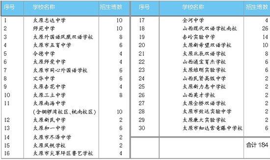 太原30所民办初中招生 共设184个班