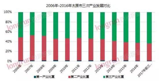 【朗润时间】影响太原房价持续攀升的几大因素