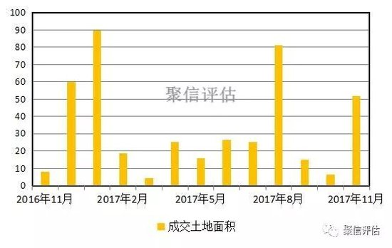 太原市2017年11月bet36体育在线投注月报
