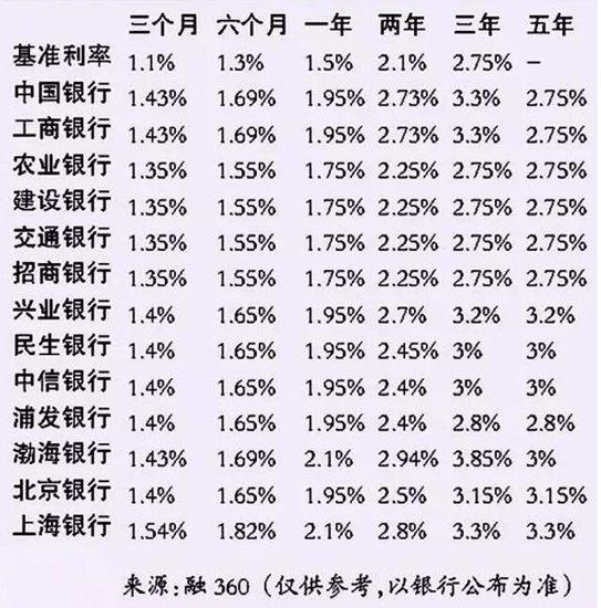 各大银行最新利率表出来了 太原买房的人都笑