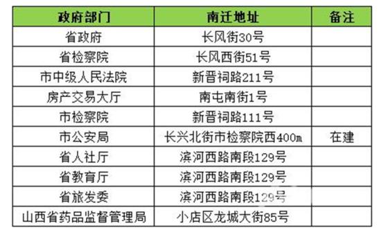 """太原市政单位集体大搬迁 长风西摇身一变""""政务中心"""""""