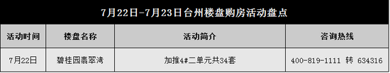 【周末活动】高温!台州楼盘花式送清凉啦