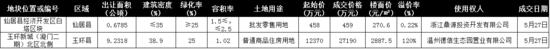 """5月台州土地市场""""深蹲"""" 期待6月""""一跃而起"""""""